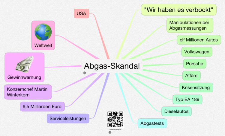 abgas skandal vw usa ithoughts mind map template. Black Bedroom Furniture Sets. Home Design Ideas