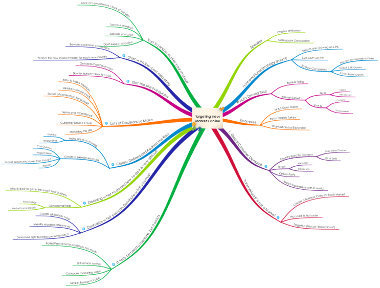Free Online Mind Mapping