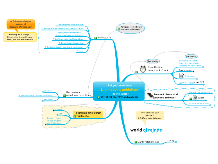 A step by step instruction on how to mind map