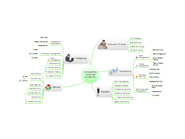 ConceptDraw MINDMAP is ideal for...