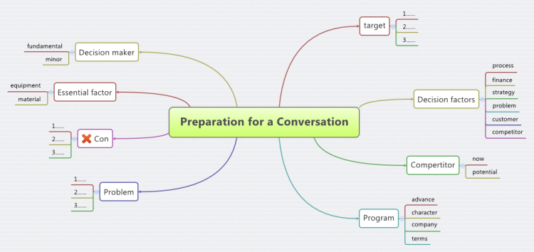 XMind: Xmind Template Mind Map - Meeting Preparation Mind Map