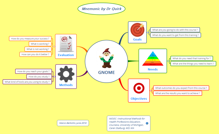 GNOME - Adult education - Metacognition