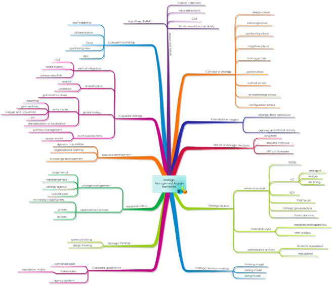 Management Mind Map Strategic Management Analysis Framework: iMindMap mind map
