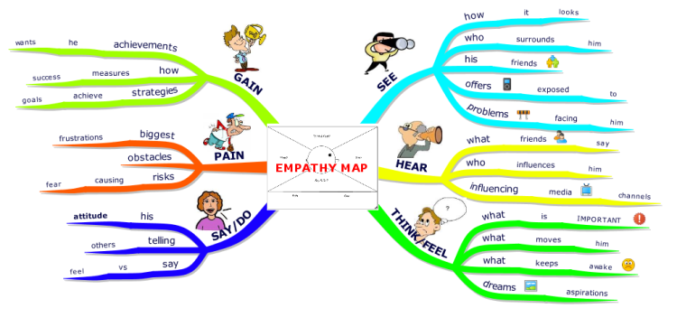 empathy map  imindmap mind map template
