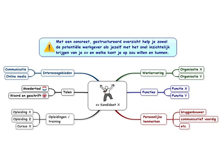 curriculum vitae    resum u00e9  mindmanager mind map template