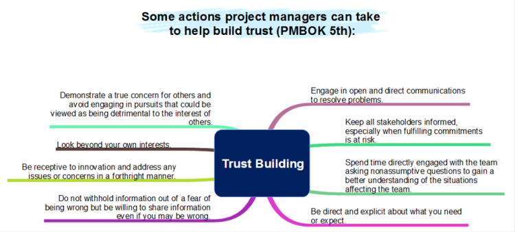Trust Building - Project Management