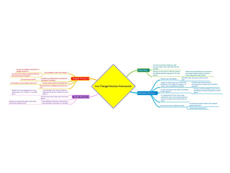 Iron Triangle Decision Framework Mindgenius Mind Map Template