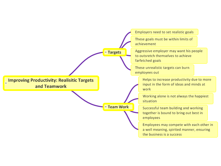 Improving Productivity: Realisitic Targets and Teamwork