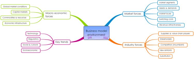 Macro & Micro Marketing Planning & Strategies