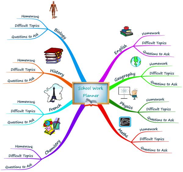Map To Work School Work Planner Mind Map: iMindMap mind map template   Biggerplate Map To Work