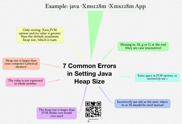 iThoughts: TOP 7 Setting Java Heap Size mind map   Biggerplate