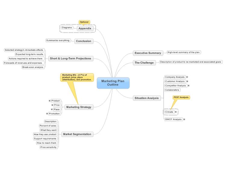 marketing plan outline mind map biggerplate