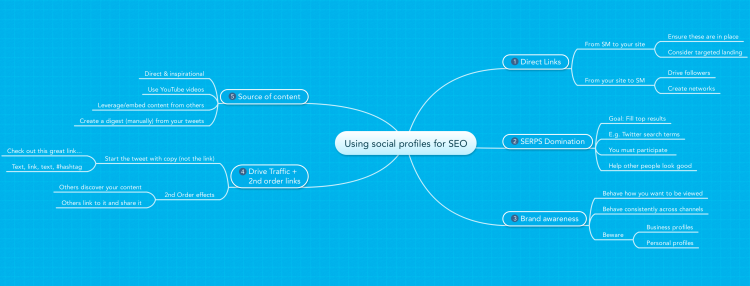 Using social profiles for SEO