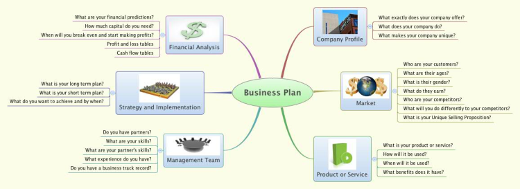Business Plan Checklist: XMind Mind Map Template