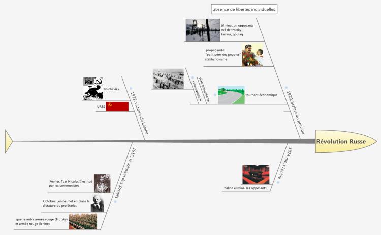 hitoire 3 u00e8me  r u00e9volution russe  xmind mind map template