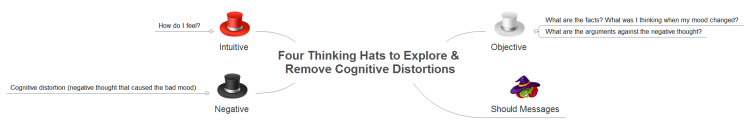 Four Thinking Hats to Explore & Remove Cognitive Distortions
