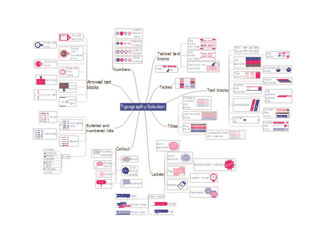 conceptdraw  typography infographics mind map