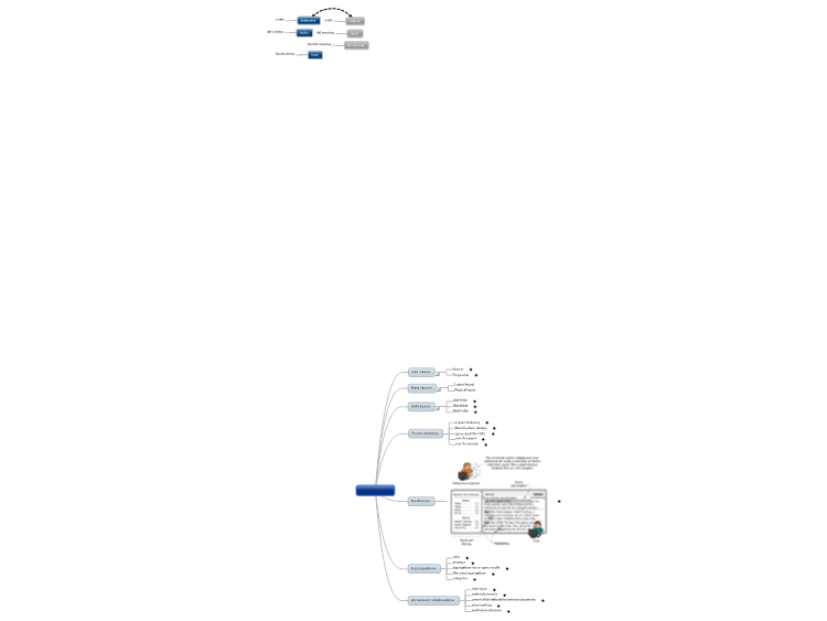 ElasticSearch: MindManager mind map template | Biggerplate