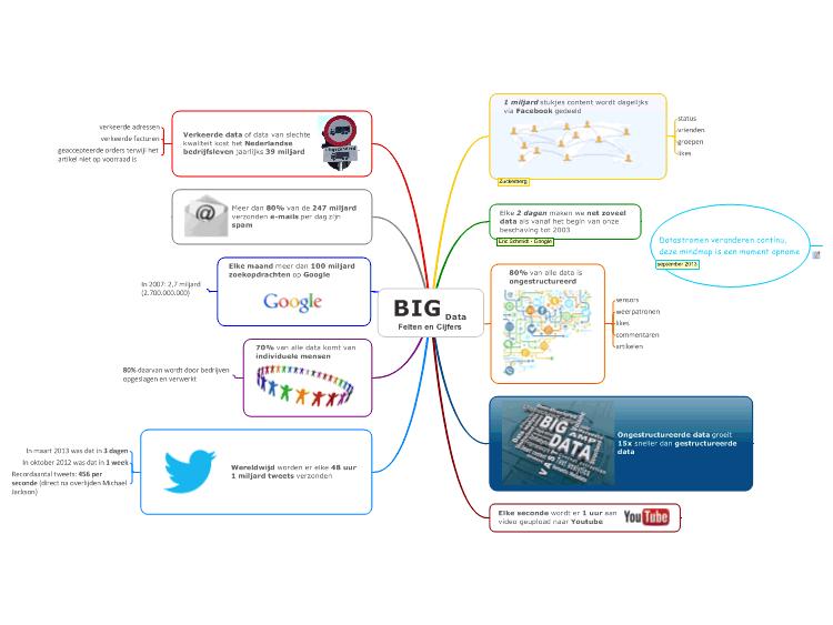 Mindmanager Big Data Feiten En Cijfers Dutch Mind Map