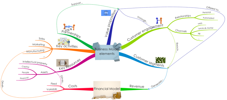 Imindmap business model template mind map biggerplate business model template flashek