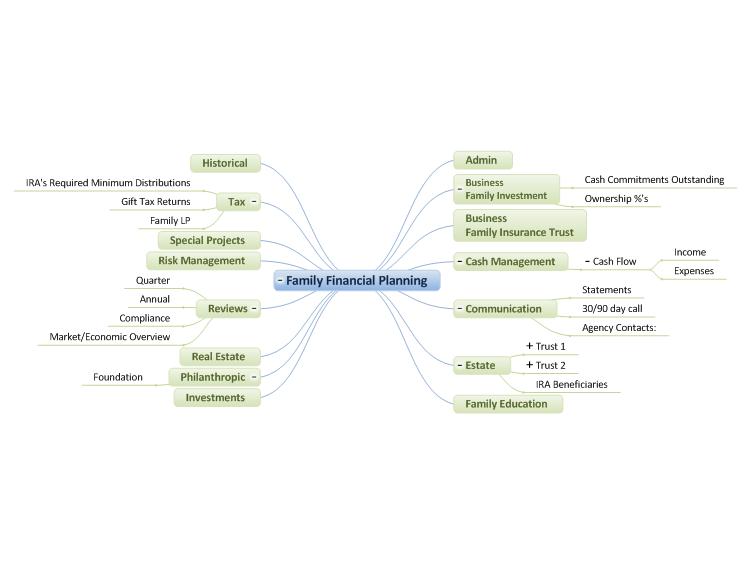 Family Financial Planning: MindGenius mind map template | Biggerplate