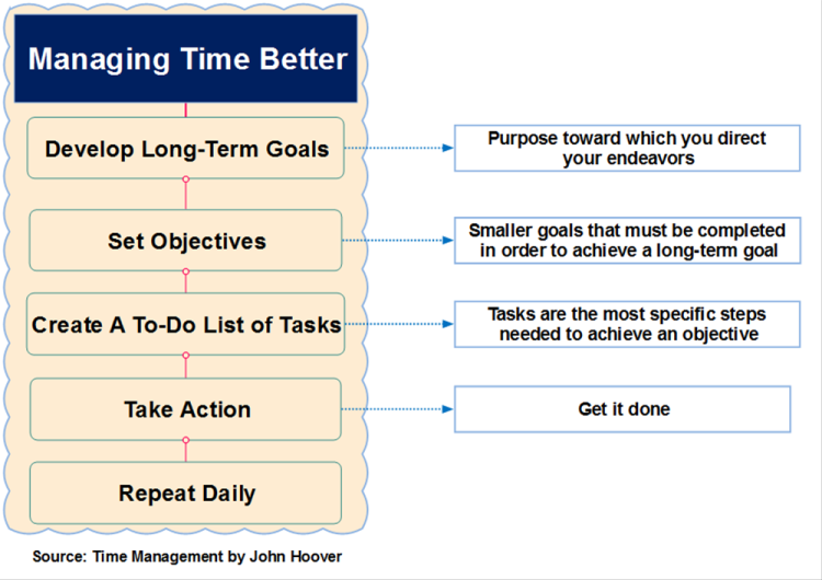 Managing Time Better from Time Management