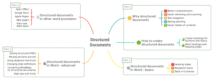 Structured Documents: Why and How