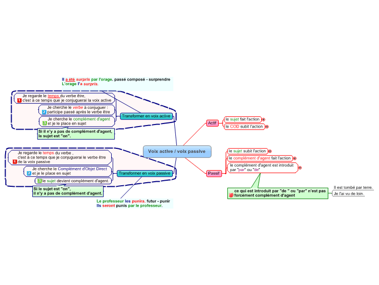 French Active Passive Voice Francais Mindmanager Mind Map Template Biggerplate