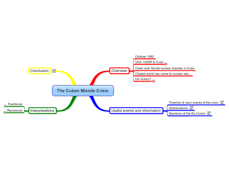 Cuban Missile Crisis Mind Map