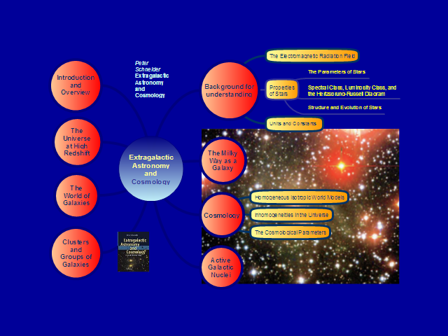 Extragalactic Astronomy and Cosmology: ConceptDraw mind ...