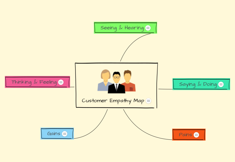 Customer Empathy Map Template Mindmeister Mind Map Template