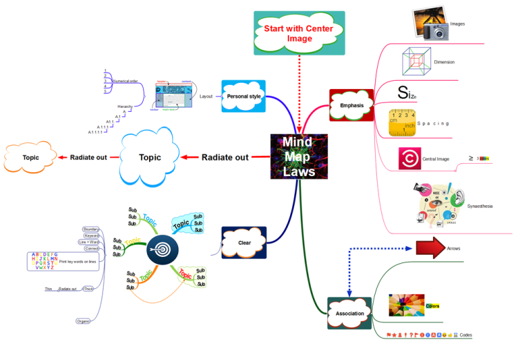 Mind Mapping Basics