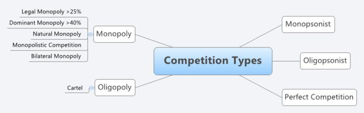 Competition Types