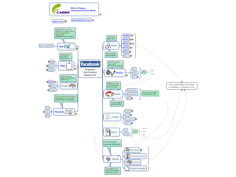 Facebook's User Interface Mapped Out