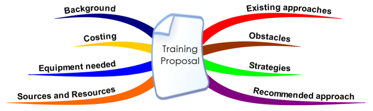 Presenting a training proposal