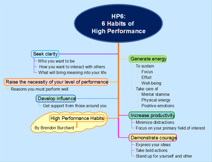 HP6 6 Habits of High Performance