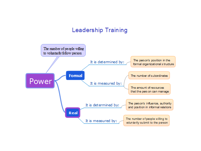 Leadership Training - Influence
