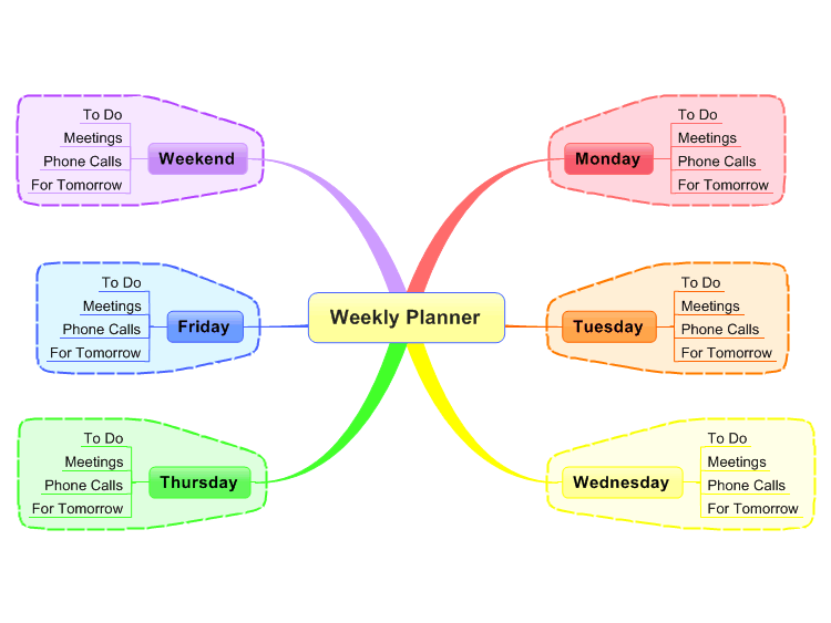 MindManager weekly planner mind map Biggerplate