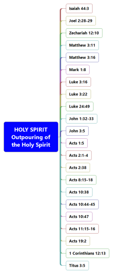 Bible Study-HOLY SPIRIT Outpouring of the Holy Spirit