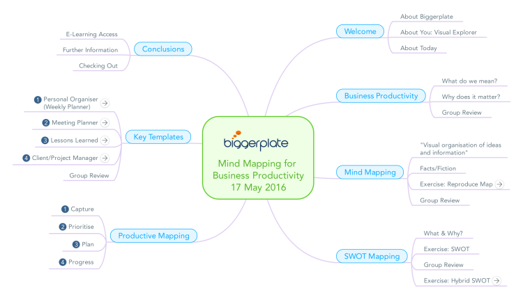 Mind Mapping for Business Productivity: 17th May 2016