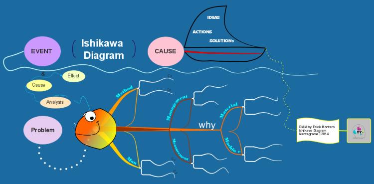 Ishikawa Fish Bone Diagram  Imindmap Mind Map Template