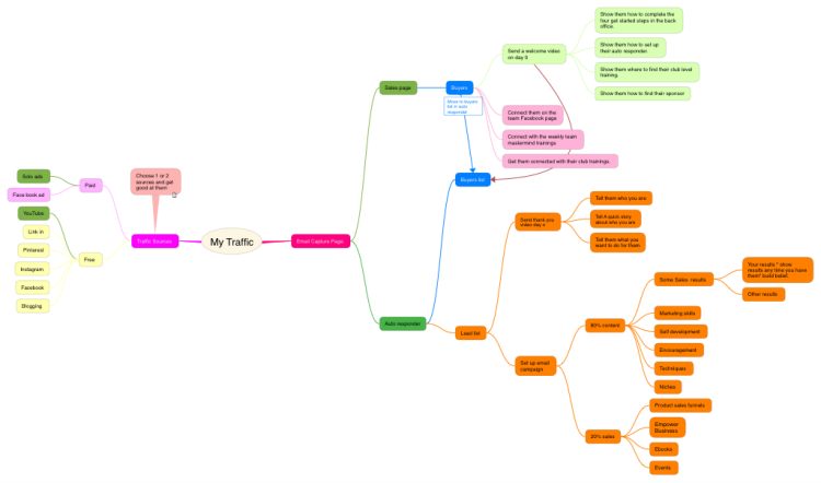 Traffic Map In My Area.My Traffic Ithoughts Mind Map Template Biggerplate
