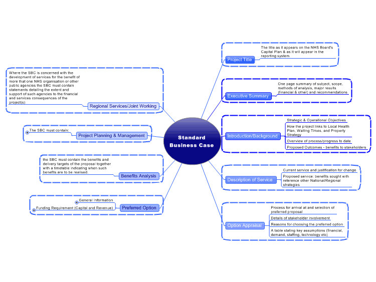 Nhs standard business case format mindmanager mind map template nhs standard business case format fbccfo Gallery