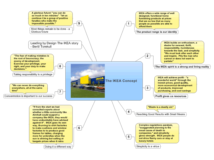 Leading By Design The Ikea Story Mindmanager Mind Map Template