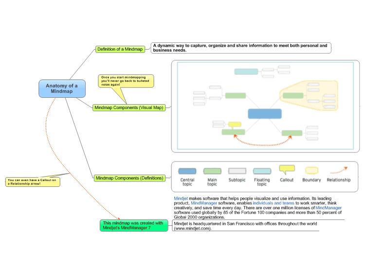 Mindmanager Anatomy Of A Mindmap Mind Map Biggerplate