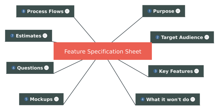 Feature Specification Sheet