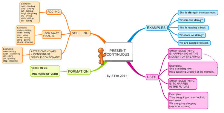 Imindmap Present Continuous Tense Mind Map Biggerplate