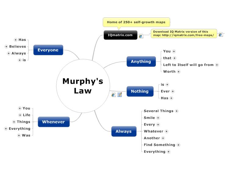 murphy u0026 39 s law  mindmanager mind map template