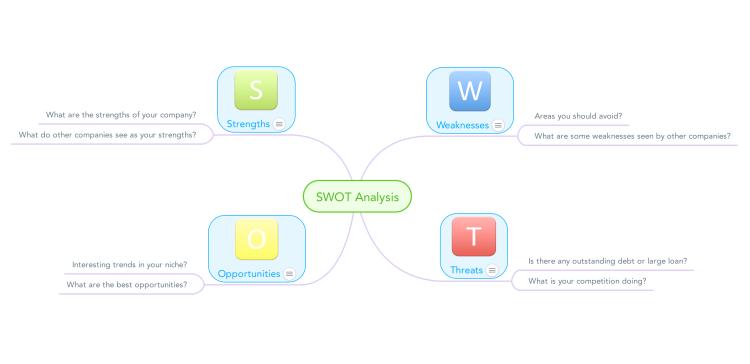 MindMeister SWOT Analysis Template mind map Biggerplate