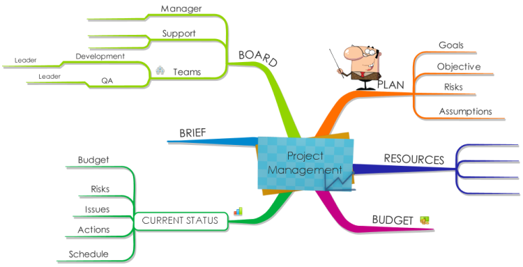 project management courses nyc Project management training  project management  the center for leadership and development offers courses appropriate for anyone from new project managers and.